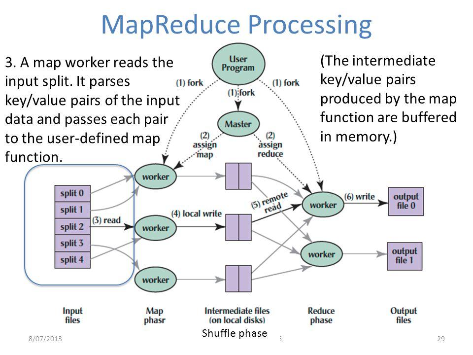 MapReduce Processing (The intermediate