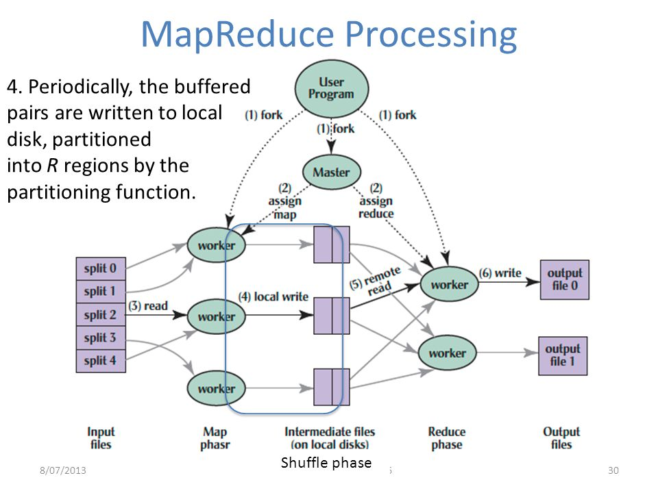 MapReduce Processing 4. Periodically, the buffered pairs are written to local disk, partitioned. into R regions by the partitioning function.