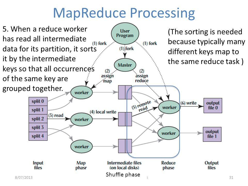 MapReduce Processing 5. When a reduce worker has read all intermediate data for its partition, it sorts it by the intermediate.