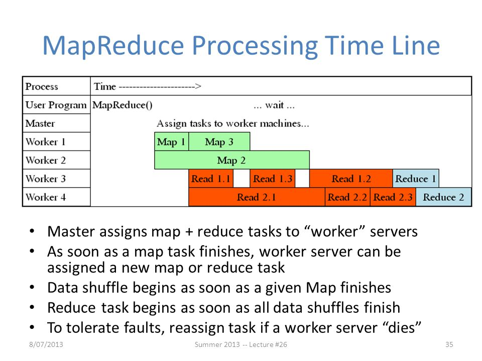 MapReduce Processing Time Line