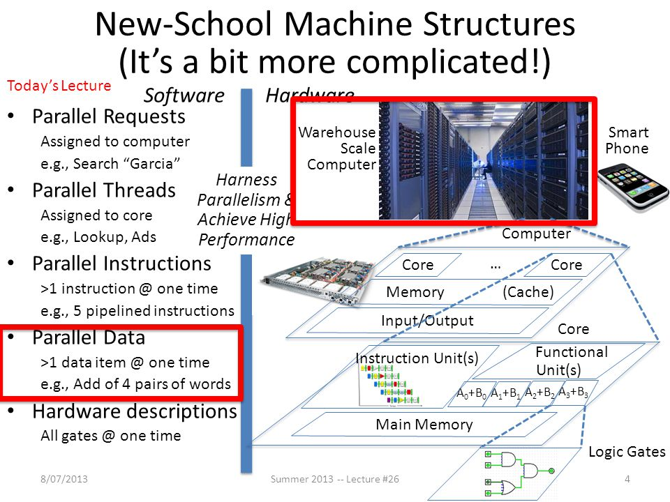 New-School Machine Structures (It's a bit more complicated!)