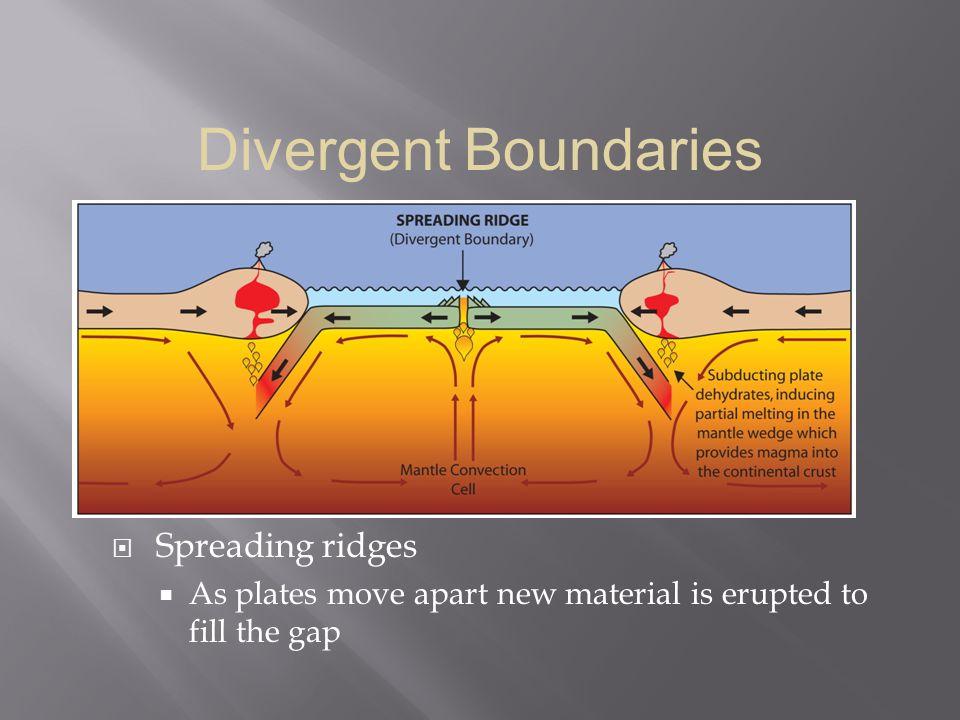 Divergent Boundaries Spreading ridges