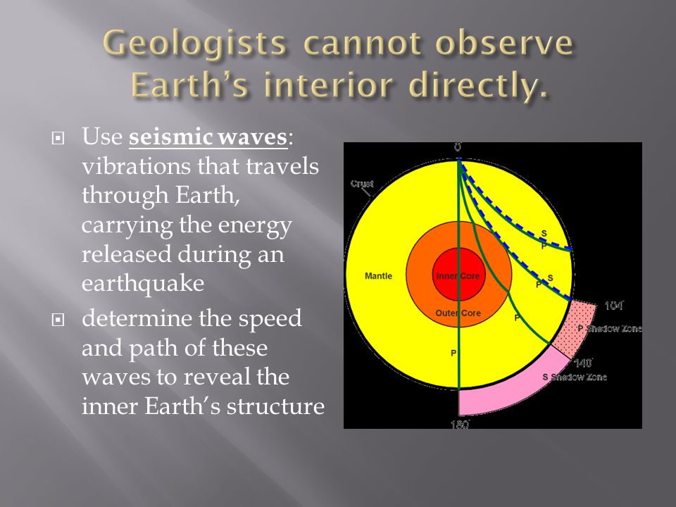 Geologists cannot observe Earth's interior directly.