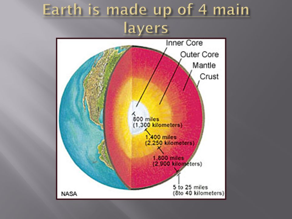 Earth is made up of 4 main layers