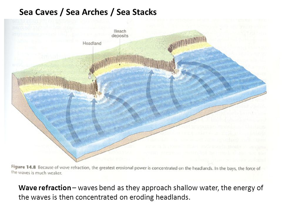 Sea Caves / Sea Arches / Sea Stacks