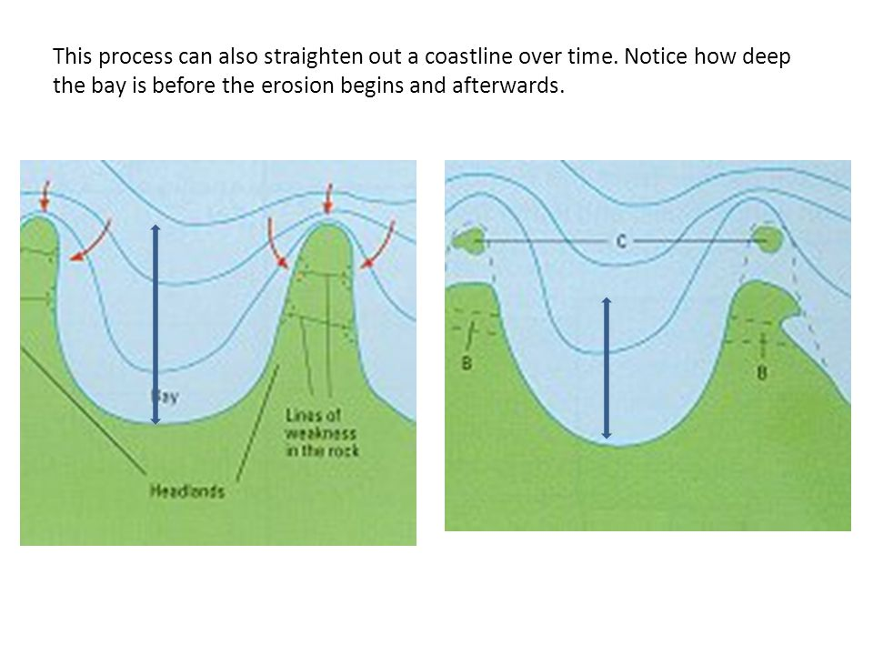This process can also straighten out a coastline over time