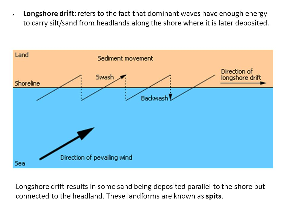 Longshore drift: refers to the fact that dominant waves have enough energy to carry silt/sand from headlands along the shore where it is later deposited.