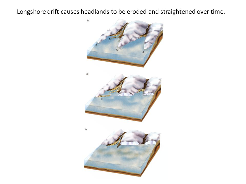 Longshore drift causes headlands to be eroded and straightened over time.