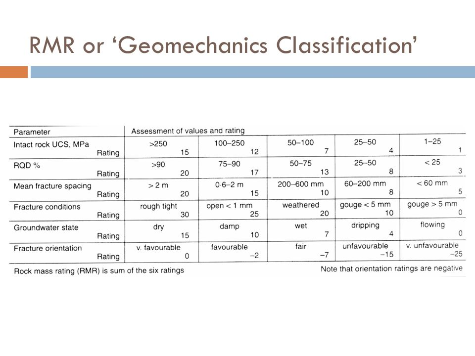 RMR or 'Geomechanics Classification'