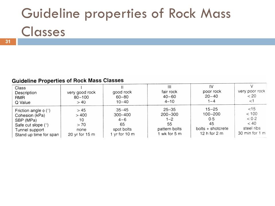 Guideline properties of Rock Mass Classes