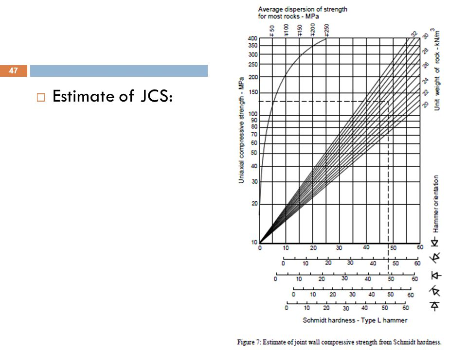 Estimate of JCS: