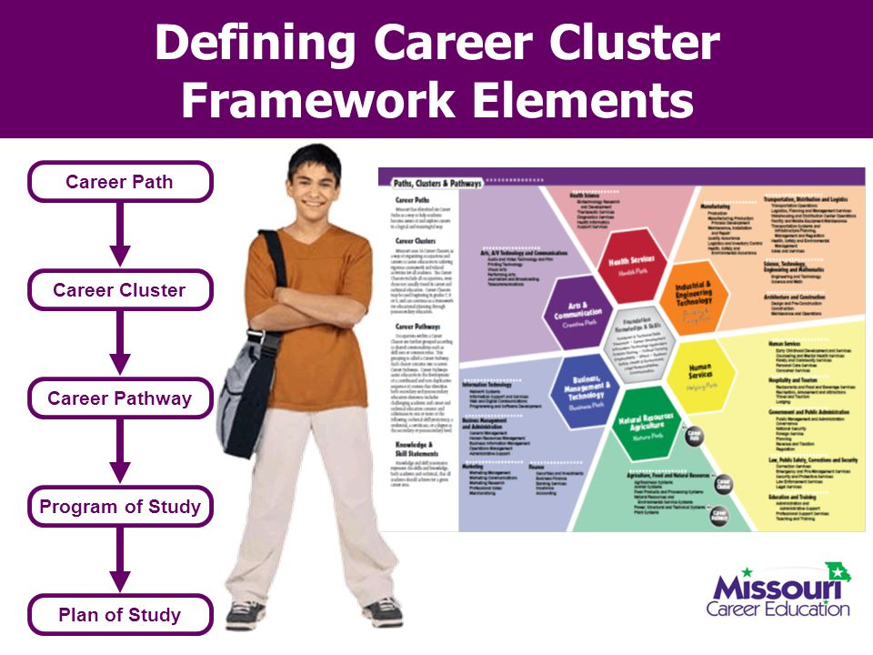 Defining Career Cluster Framework Elements