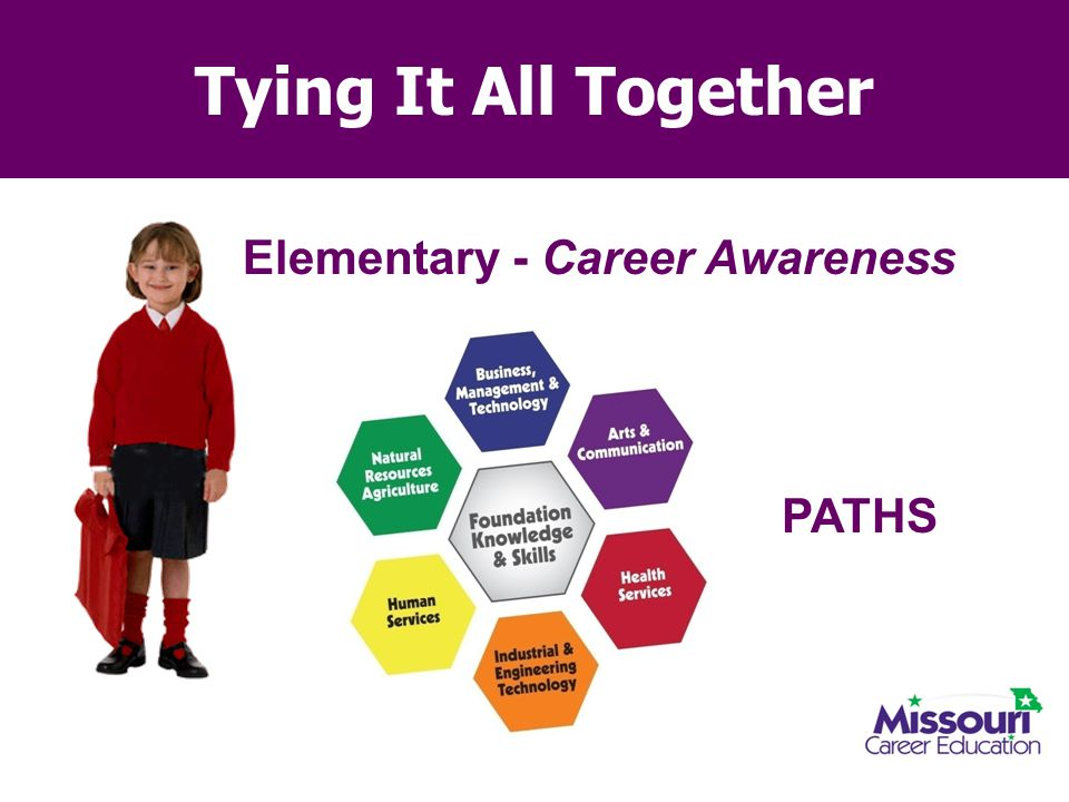 Tying It All Together Elementary - Career Awareness PATHS 11
