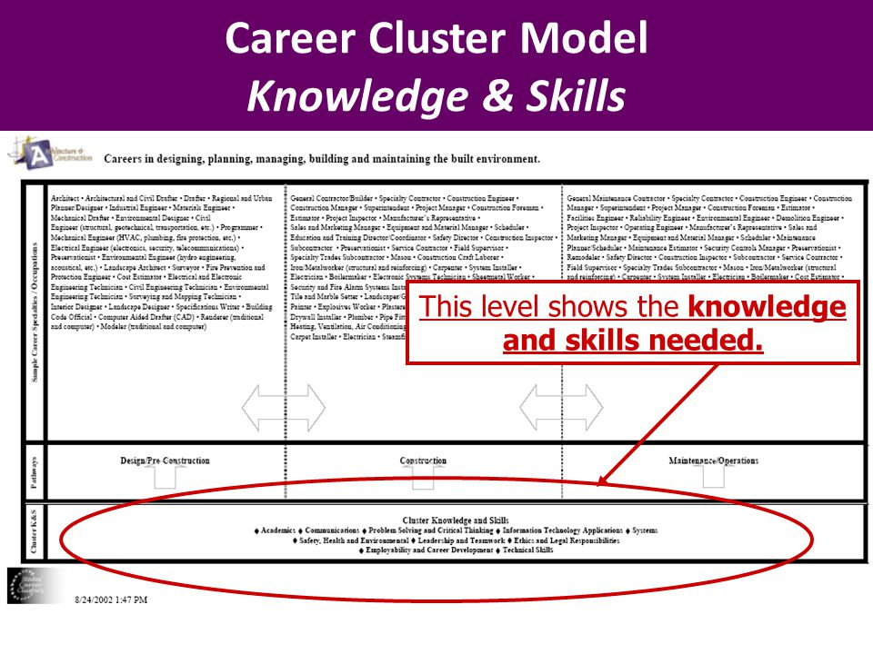 Career Cluster Model Knowledge & Skills