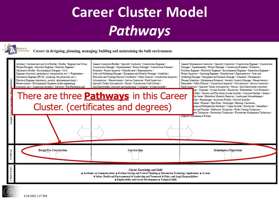 Career Cluster Model Pathways