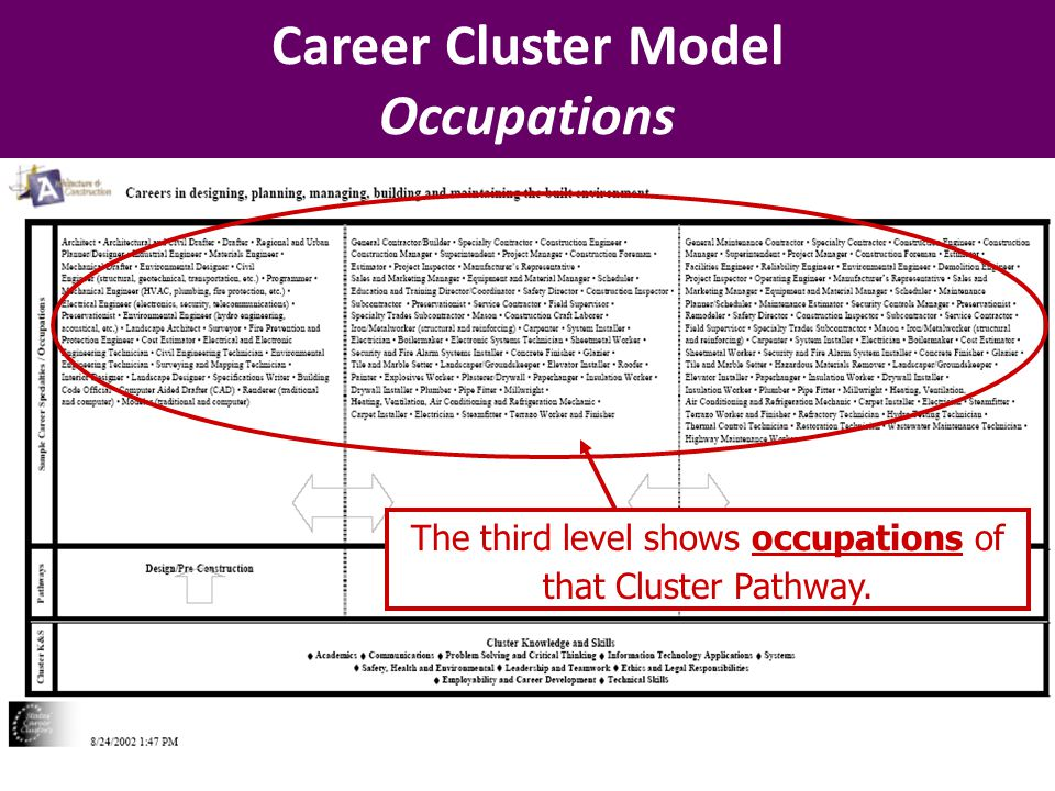Career Cluster Model Occupations