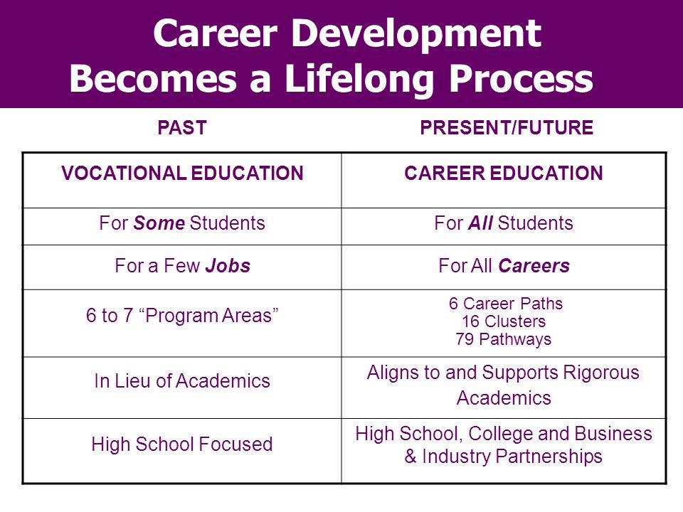 Career Development Becomes a Lifelong Process