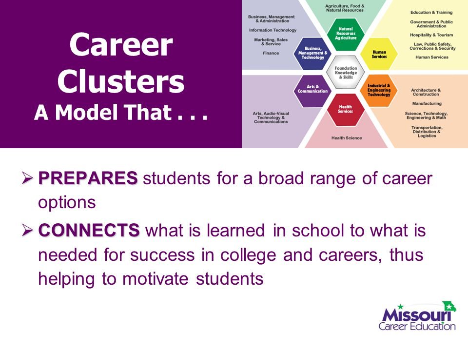 Career Clusters A Model That . . .