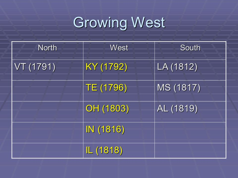 Growing West VT (1791) KY (1792) LA (1812) TE (1796) MS (1817)