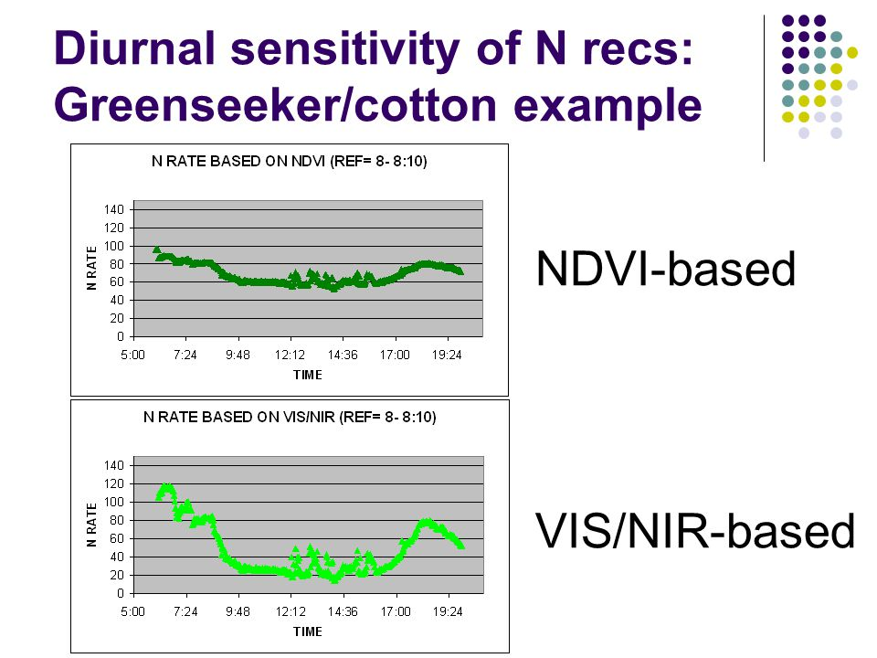 Diurnal sensitivity of N recs: Greenseeker/cotton example