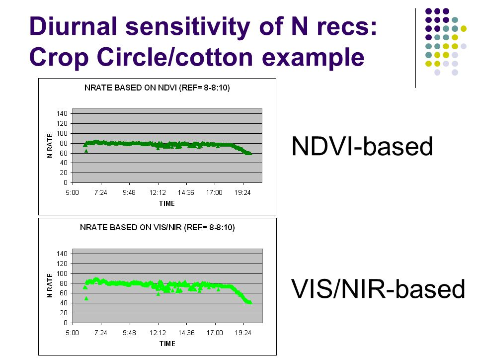 Diurnal sensitivity of N recs: Crop Circle/cotton example