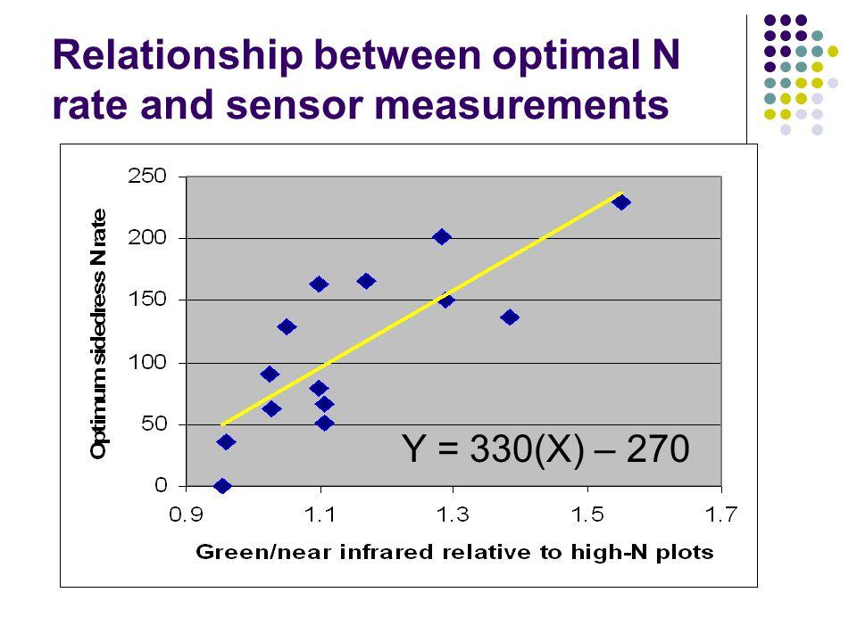 Relationship between optimal N rate and sensor measurements