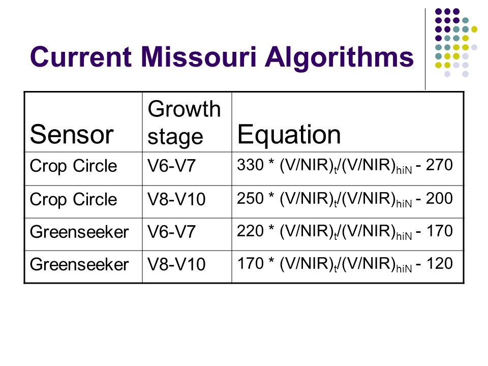 Current Missouri Algorithms