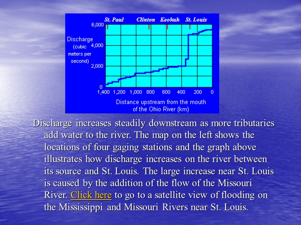 Discharge increases steadily downstream as more tributaries add water to the river.