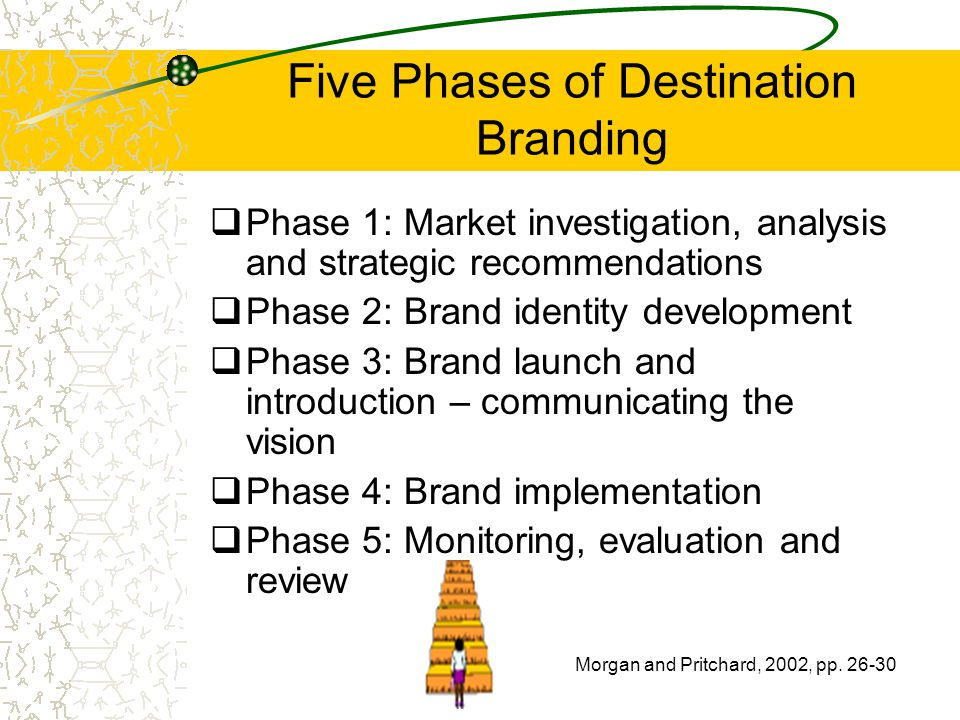 Five Phases of Destination Branding