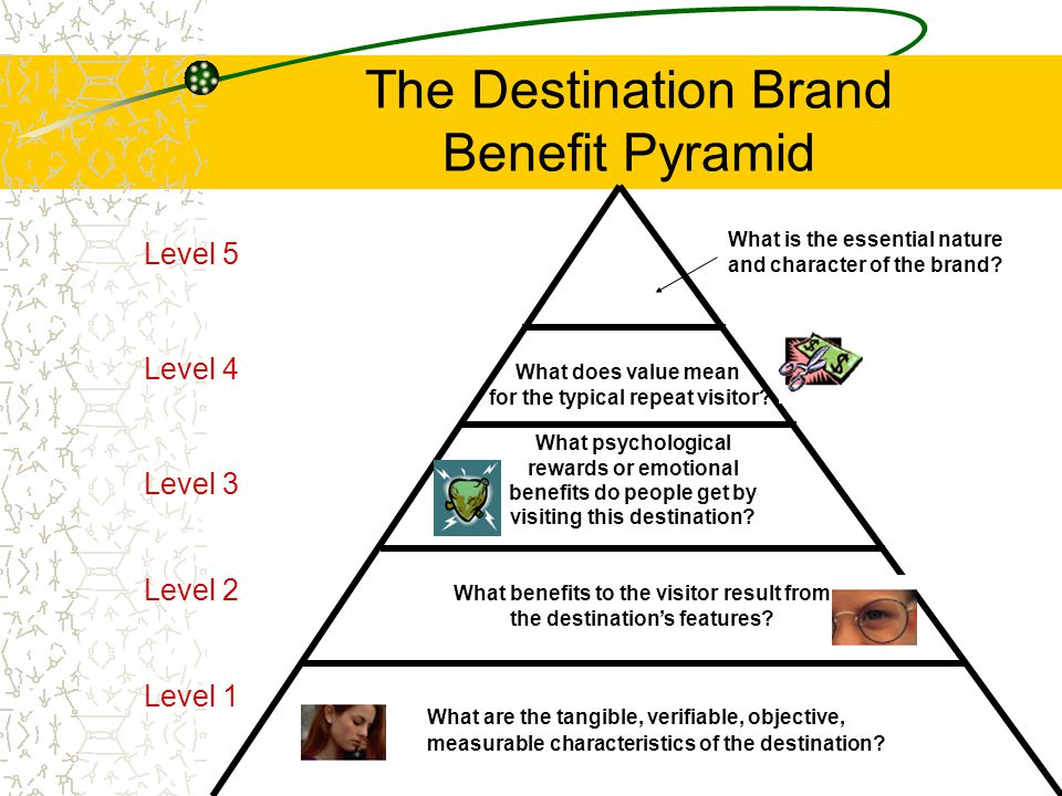 The Destination Brand Benefit Pyramid
