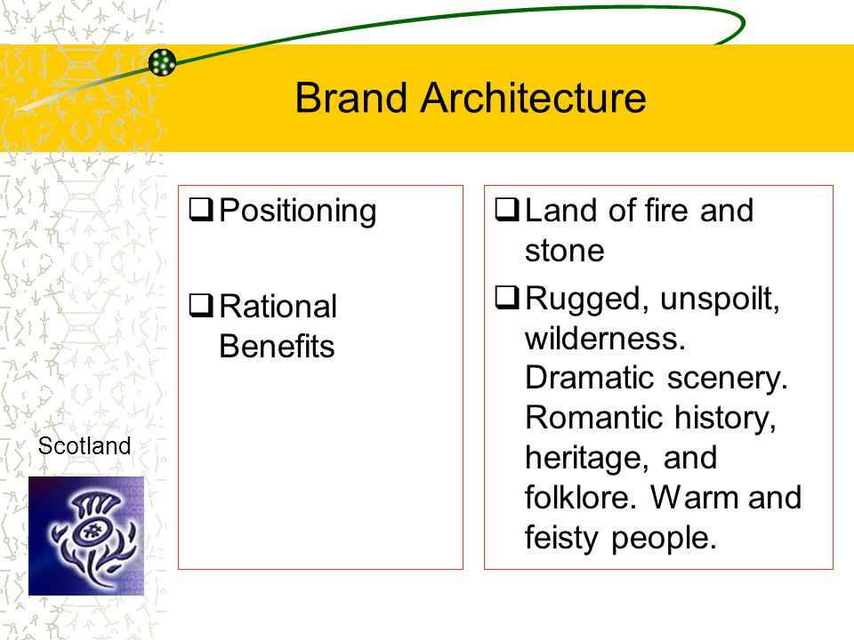 Brand Architecture Positioning Rational Benefits