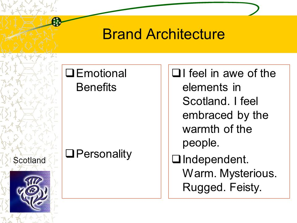 Brand Architecture Emotional Benefits Personality