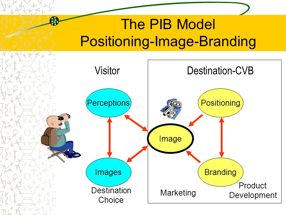 The PIB Model Positioning-Image-Branding