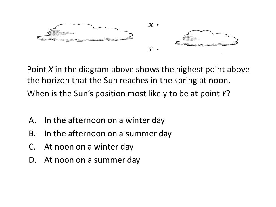 Point X in the diagram above shows the highest point above the horizon that the Sun reaches in the spring at noon.