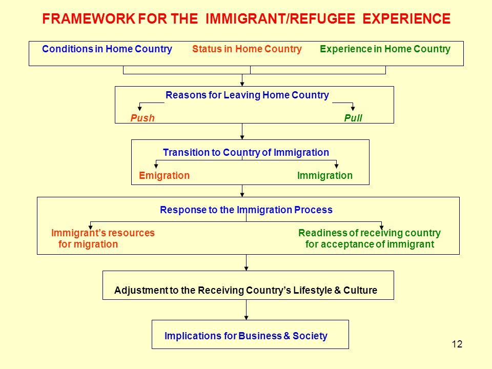 FRAMEWORK FOR THE IMMIGRANT/REFUGEE EXPERIENCE Conditions in Home Country Status in Home Country Experience in Home Country Reasons for Leaving Home Country Push Pull Transition to Country of Immigration Emigration Immigration Response to the Immigration Process Immigrant's resources Readiness of receiving country for migration for acceptance of immigrant Adjustment to the Receiving Country's Lifestyle & Culture Implications for Business & Society