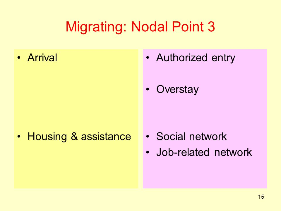 Migrating: Nodal Point 3