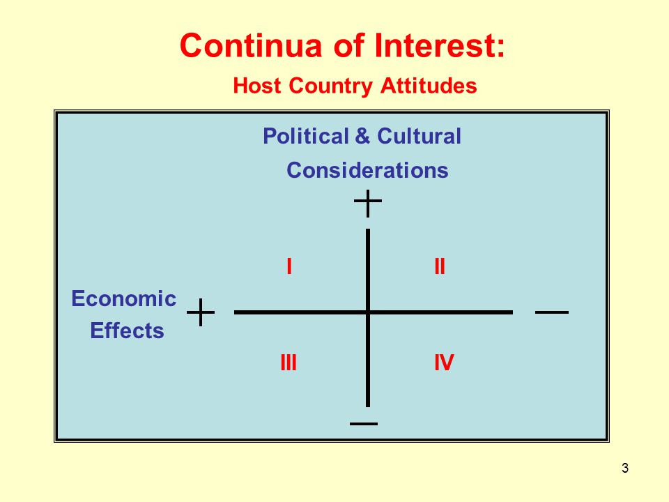 Continua of Interest: Host Country Attitudes