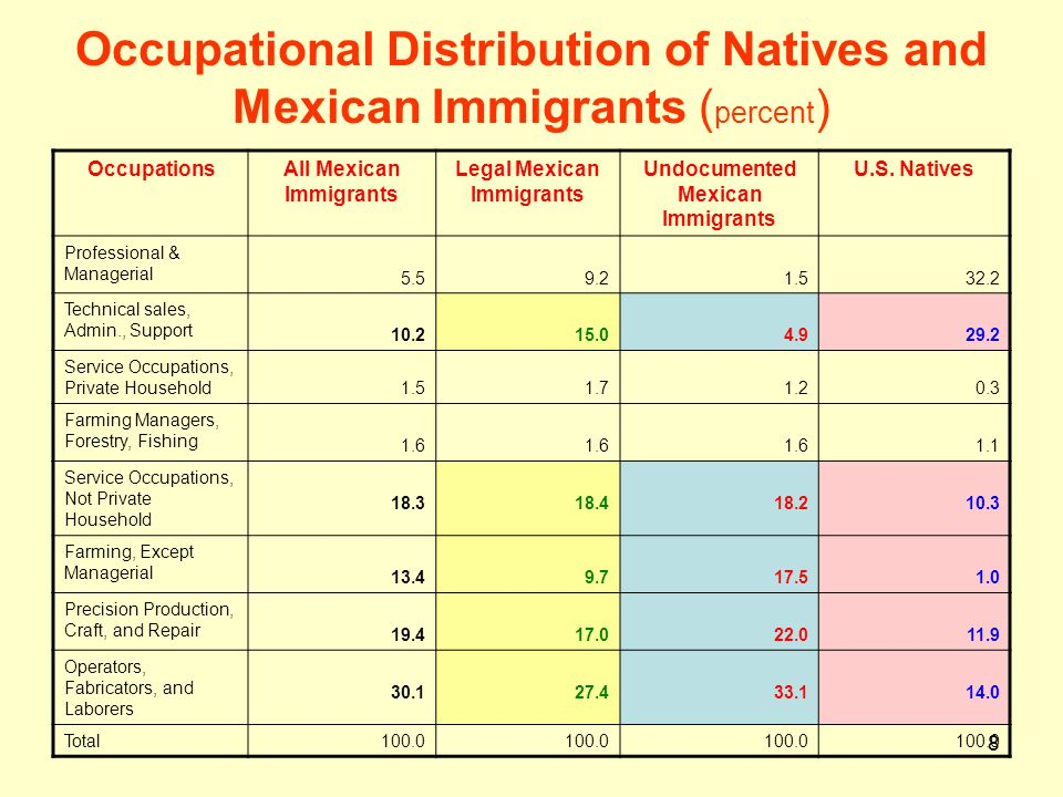 Occupational Distribution of Natives and Mexican Immigrants (percent)