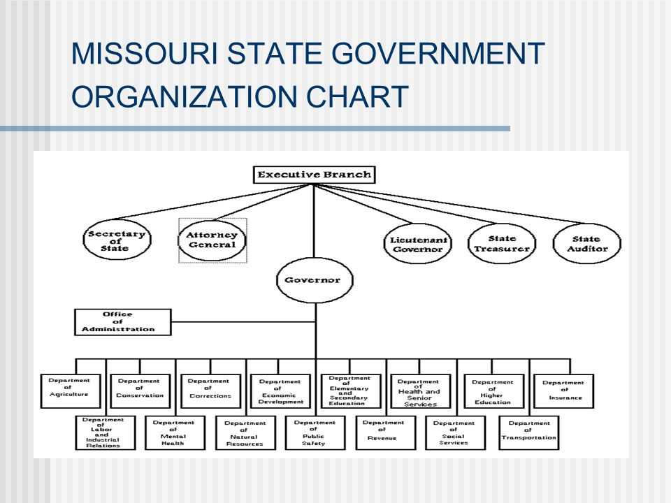 MISSOURI STATE GOVERNMENT ORGANIZATION CHART