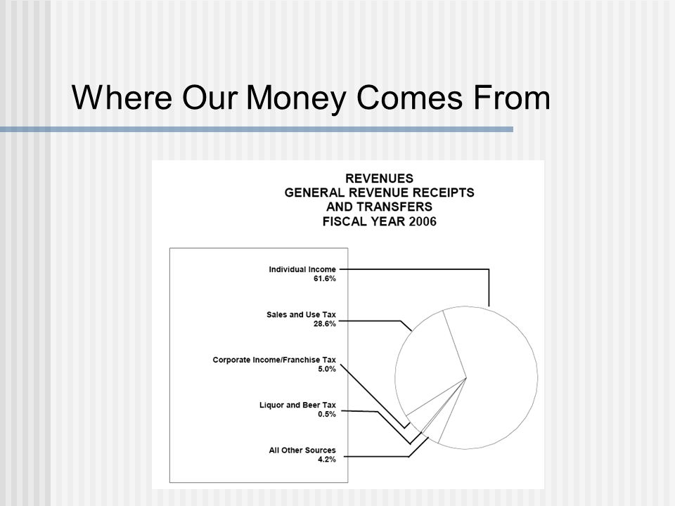 Where Our Money Comes From