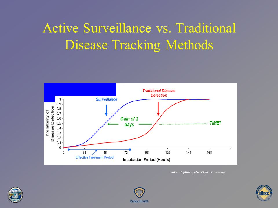 Active Surveillance vs. Traditional Disease Tracking Methods