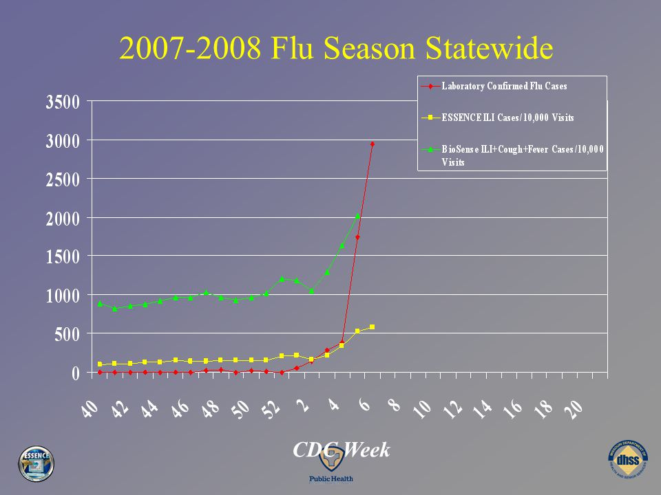 2007-2008 Flu Season Statewide CDC Week