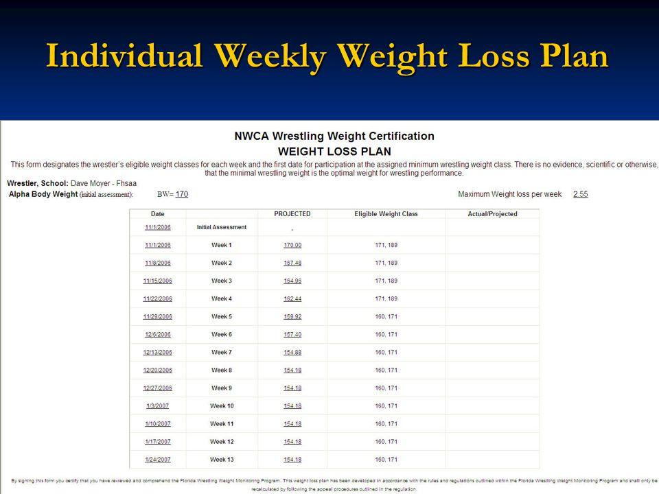 Individual Weekly Weight Loss Plan