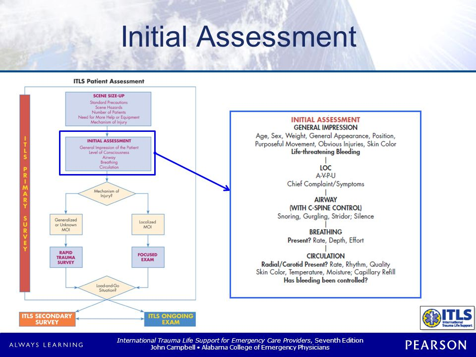 ITLS Primary Survey Initial Assessment Prioritize patient