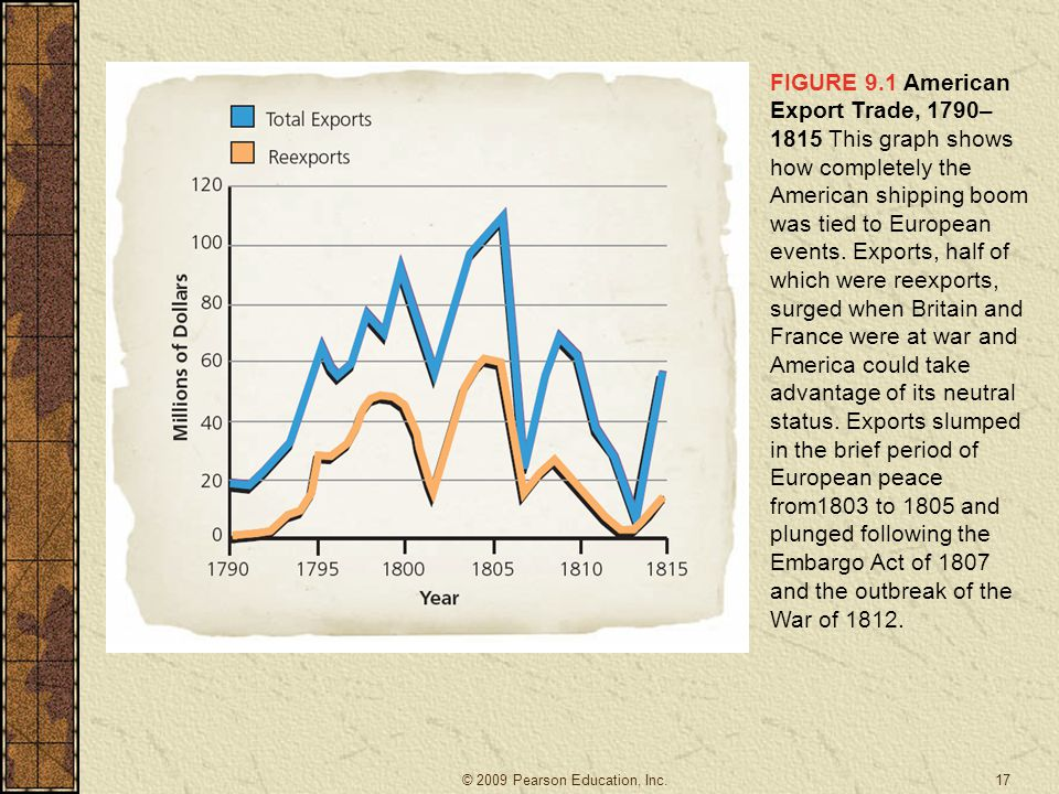 FIGURE 9.1 American Export Trade, 1790–1815 This graph shows how completely the American shipping boom was tied to European events. Exports, half of which were reexports, surged when Britain and France were at war and America could take advantage of its neutral status. Exports slumped in the brief period of European peace from1803 to 1805 and plunged following the Embargo Act of 1807 and the outbreak of the War of 1812.