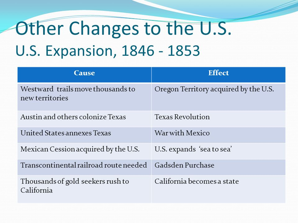 Other Changes to the U.S. U.S. Expansion, 1846 - 1853