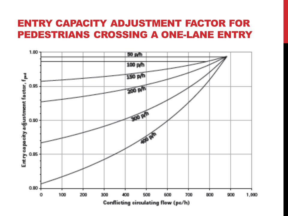 Entry capacity adjustment factor for pedestrians crossing a one-lane entry