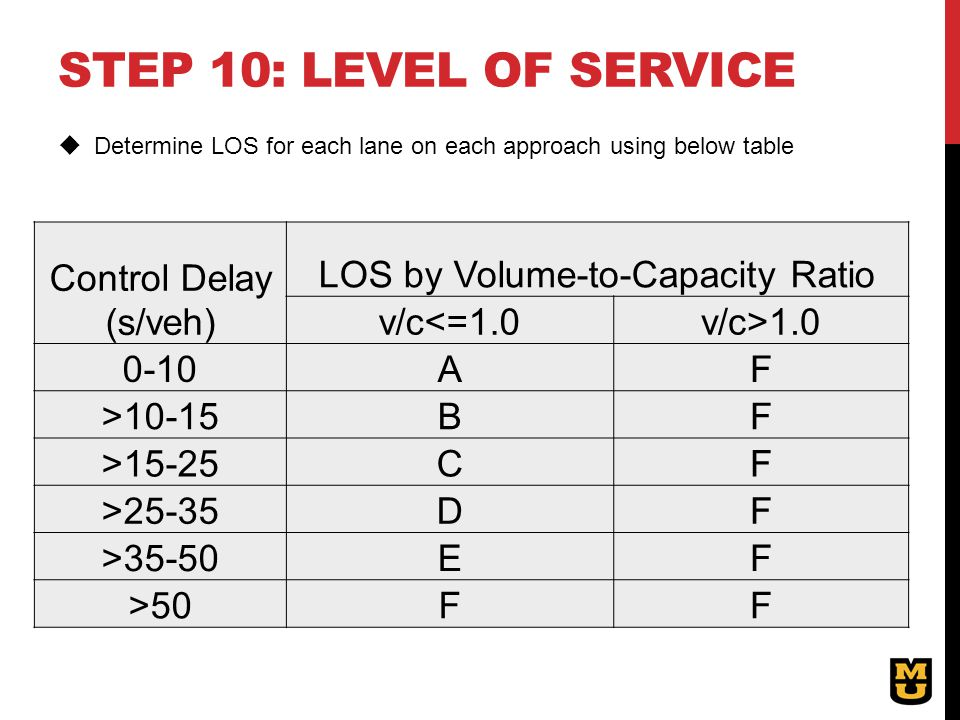 LOS by Volume-to-Capacity Ratio