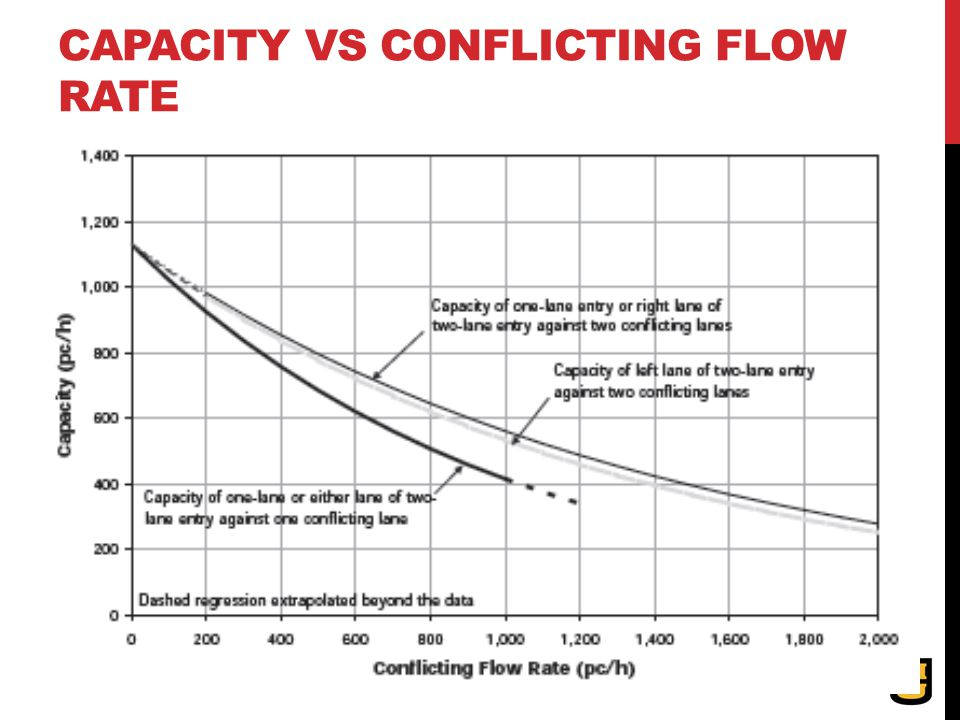 CAPACITY VS CONFLICTING FLOW RATE
