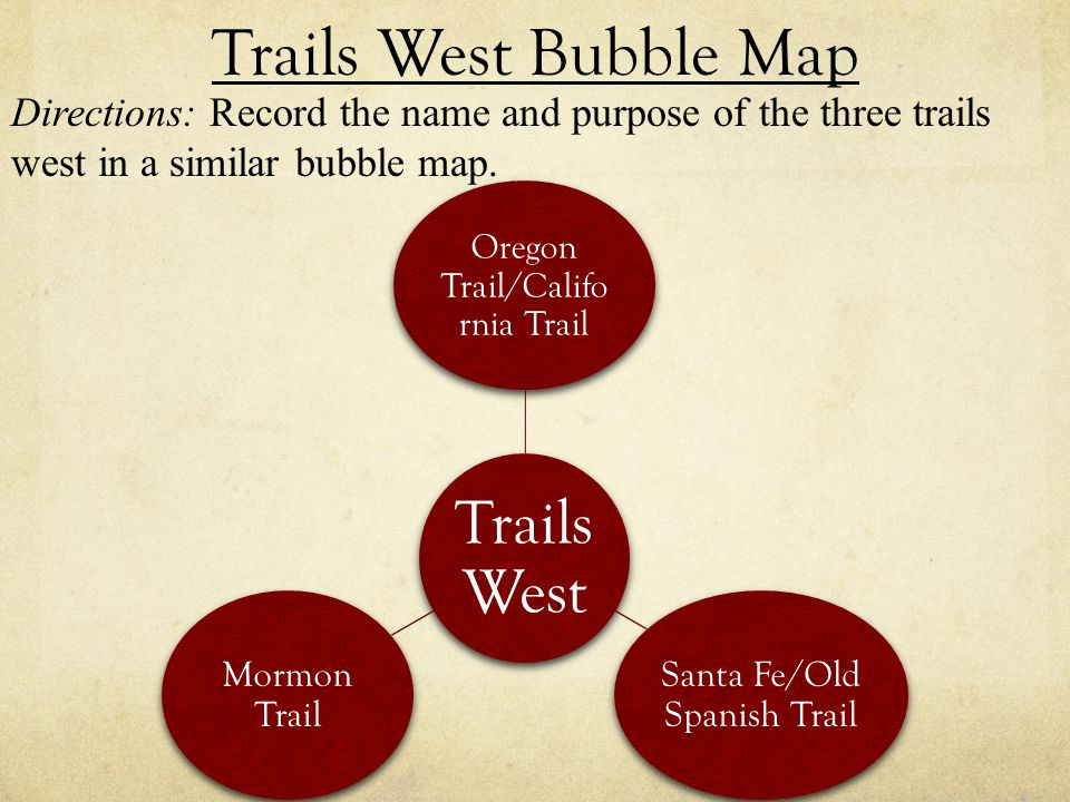 Trails West Bubble Map Directions: Record the name and purpose of the three trails west in a similar bubble map.